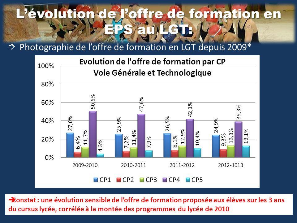 Lévolution de loffre de formation en EPS au LGT: Photographie de loffre de formation en LGT depuis 2009* Constat : une évolution sensible de loffre de formation proposée aux élèves sur les 3 ans du cursus lycée, corrélée à la montée des programmes du lycée de 2010