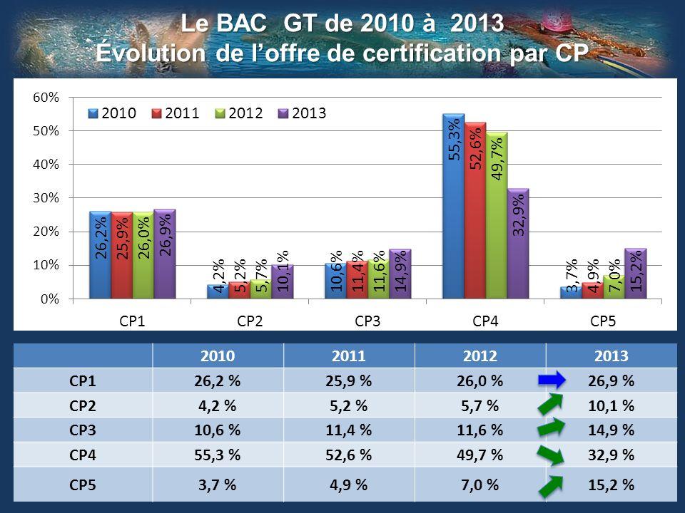 Le BAC GT de 2010 à 2013 Évolution de loffre de certification par CP 2010201120122013 CP126,2 %25,9 %26,0 %26,9 % CP24,2 %5,2 %5,7 %10,1 % CP310,6 %11,4 %11,6 %14,9 % CP455,3 %52,6 %49,7 %32,9 % CP53,7 %4,9 %7,0 %15,2 %
