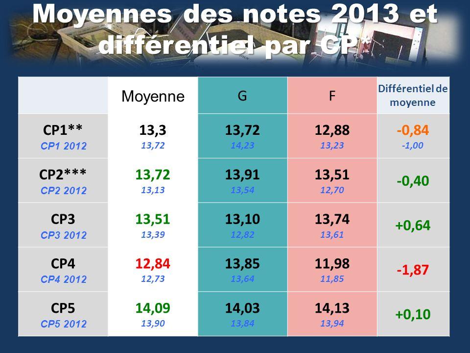 Moyennes des notes 2013 et différentiel par CP* Moyenne GF Différentiel de moyenne CP1** CP1 2012 13,3 13,72 14,23 12,88 13,23 -0,84 -1,00 CP2*** CP2 2012 13,72 13,13 13,91 13,54 13,51 12,70 -0,40 CP3 CP3 2012 13,51 13,39 13,10 12,82 13,74 13,61 +0,64 CP4 CP4 2012 12,84 12,73 13,85 13,64 11,98 11,85 -1,87 CP5 CP5 2012 14,09 13,90 14,03 13,84 14,13 13,94 +0,10