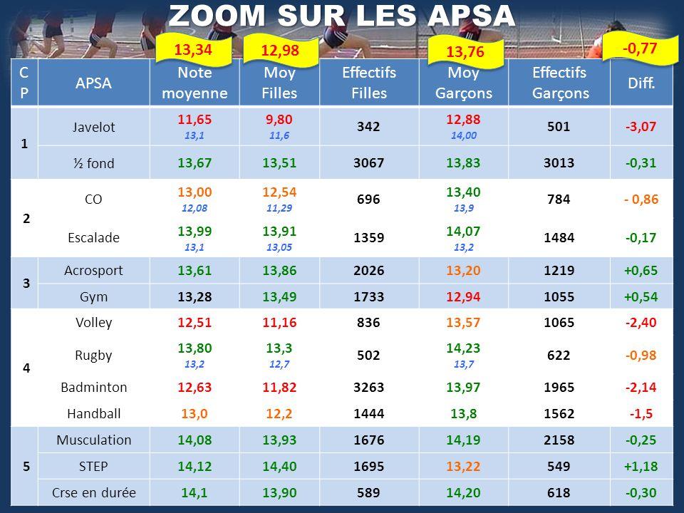 CPCP APSA Note moyenne Moy Filles Effectifs Filles Moy Garçons Effectifs Garçons Diff.