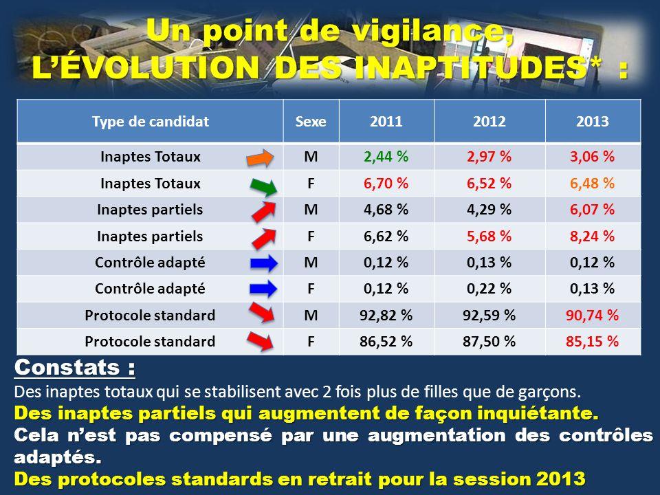 Type de candidatSexe201120122013 Inaptes TotauxM2,44 %2,97 %3,06 % Inaptes TotauxF6,70 %6,52 %6,48 % Inaptes partielsM4,68 %4,29 %6,07 % Inaptes partielsF6,62 %5,68 %8,24 % Contrôle adaptéM0,12 %0,13 %0,12 % Contrôle adaptéF0,12 %0,22 %0,13 % Protocole standardM92,82 %92,59 %90,74 % Protocole standardF86,52 %87,50 %85,15 % Un point de vigilance, LÉVOLUTION DES INAPTITUDES* : Constats : Des inaptes totaux qui se stabilisent avec 2 fois plus de filles que de garçons.