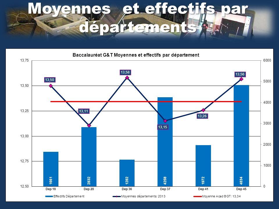 Moyennes et effectifs par départements