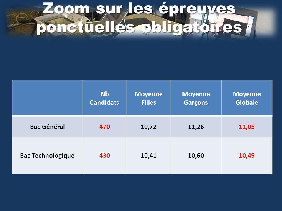 Zoom sur les épreuves ponctuelles obligatoires Nb Candidats Moyenne Filles Moyenne Garçons Moyenne Globale Bac Général47010,7211,2611,05 Bac Technologique43010,4110,6010,49