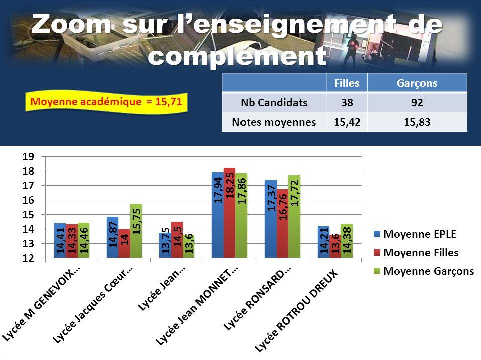 Zoom sur lenseignement de complément FillesGarçons Nb Candidats3892 Notes moyennes15,4215,83 Moyenne académique = 15,71