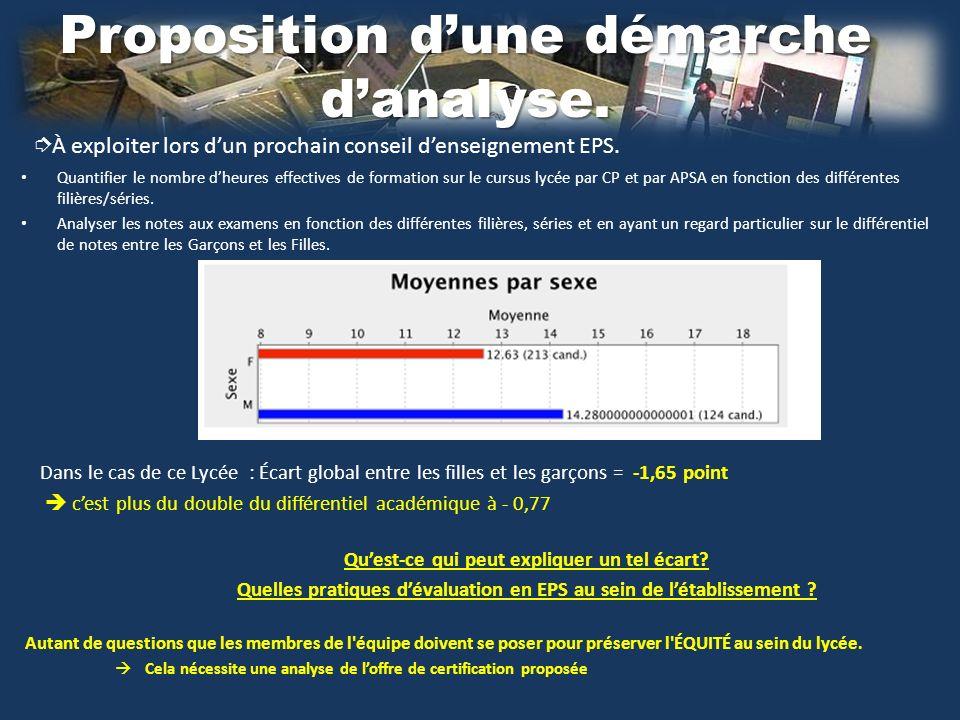 Proposition dune démarche danalyse.À exploiter lors dun prochain conseil denseignement EPS.