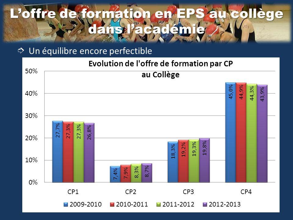 Loffre de formation en EPS au collège dans lacadémie Un équilibre encore perfectible