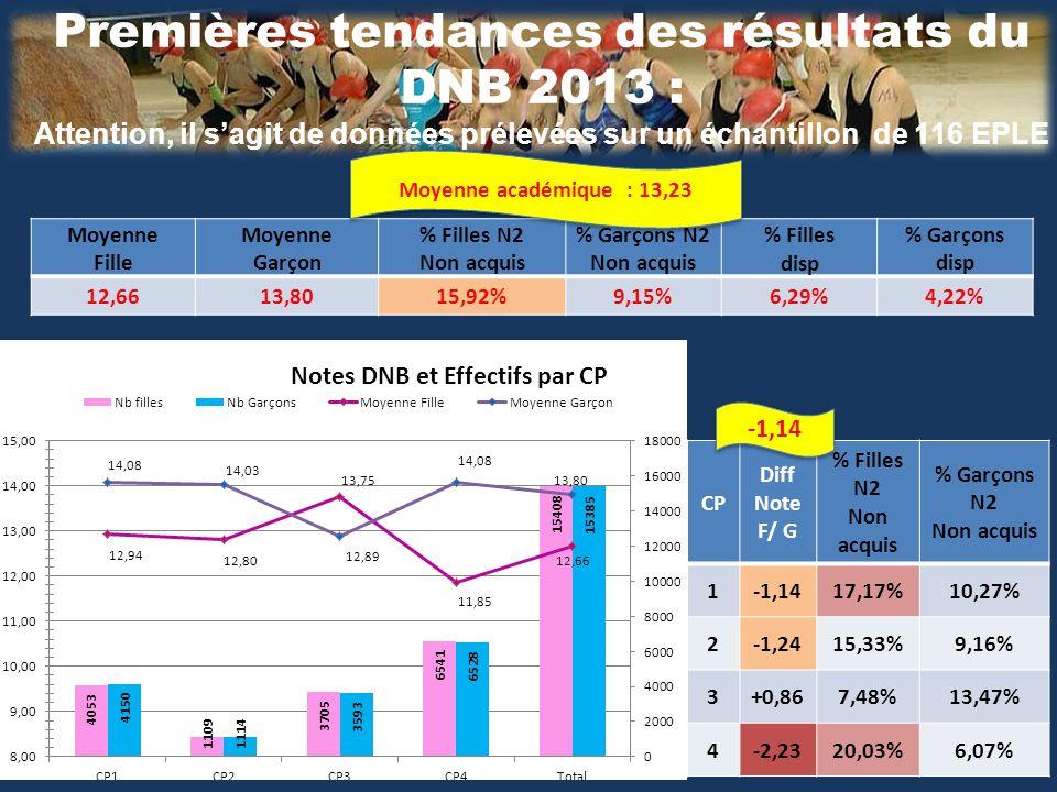 Premières tendances des résultats du DNB 2013 : Attention, il sagit de données prélevées sur un échantillon de 116 EPLE Moyenne Fille Moyenne Garçon % Filles N2 Non acquis % Garçons N2 Non acquis % Filles disp % Garçons disp 12,6613,8015,92%9,15%6,29%4,22% CP Diff Note F/ G % Filles N2 Non acquis % Garçons N2 Non acquis 1-1,1417,17%10,27% 2-1,2415,33%9,16% 3+0,867,48%13,47% 4-2,2320,03%6,07% -1,14 Moyenne académique : 13,23