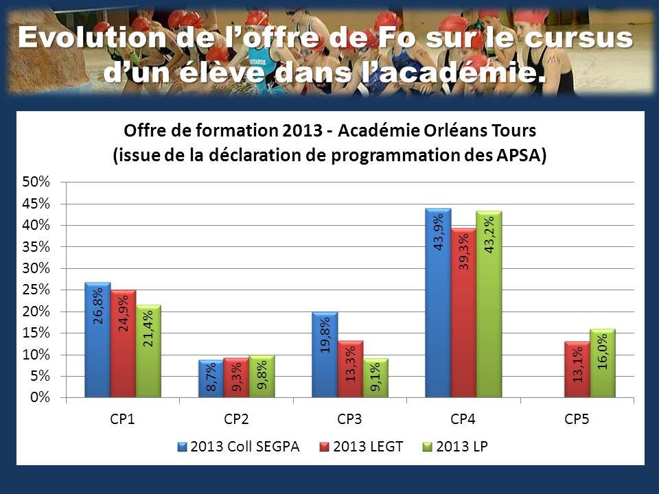 Analyse de loffre de certification de ce Lycée CP NB APSA EPLE Moyenne Académique de la CP Différentiel académique de la CP 14 13,3-0,84 21 13,72-0,40 31 13,51+0,64 46 12,84-1,87 50 14,09+0,10