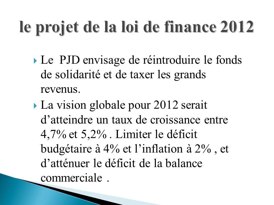 Le PJD envisage de réintroduire le fonds de solidarité et de taxer les grands revenus. La vision globale pour 2012 serait datteindre un taux de croiss