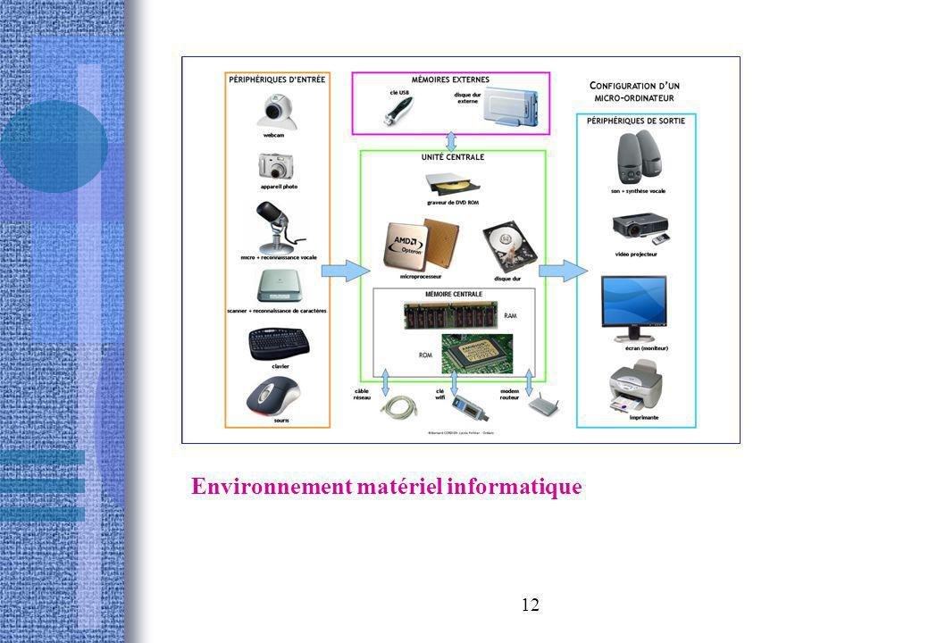 12 Environnement matériel informatique