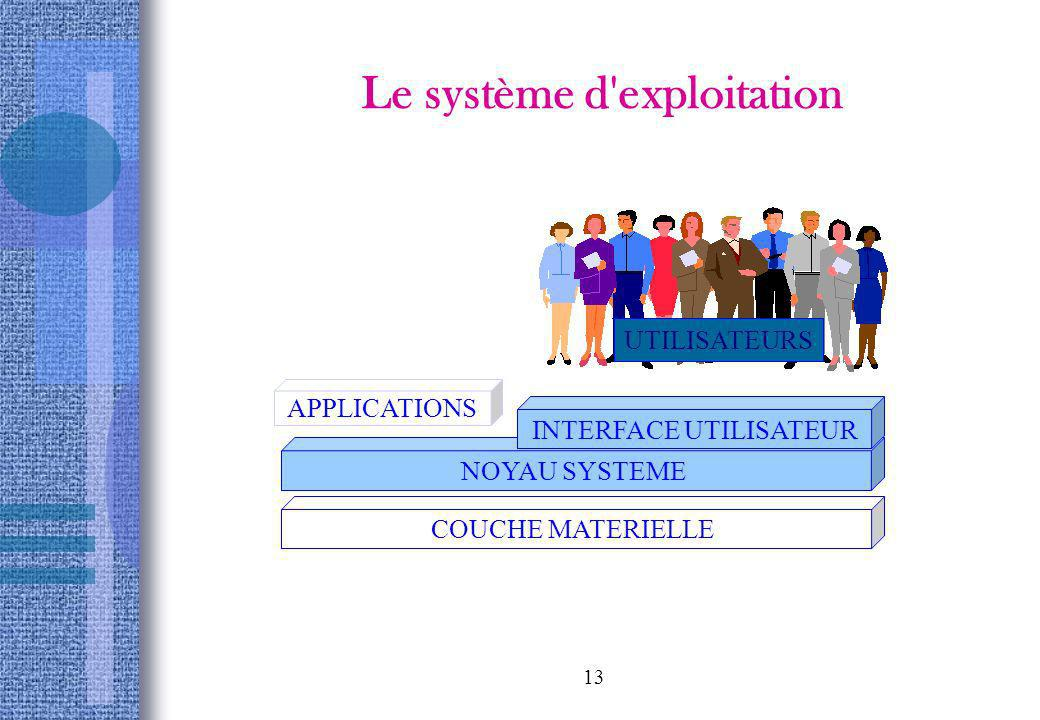 13 Le système d'exploitation APPLICATIONS NOYAU SYSTEME INTERFACE UTILISATEUR UTILISATEURS COUCHE MATERIELLE