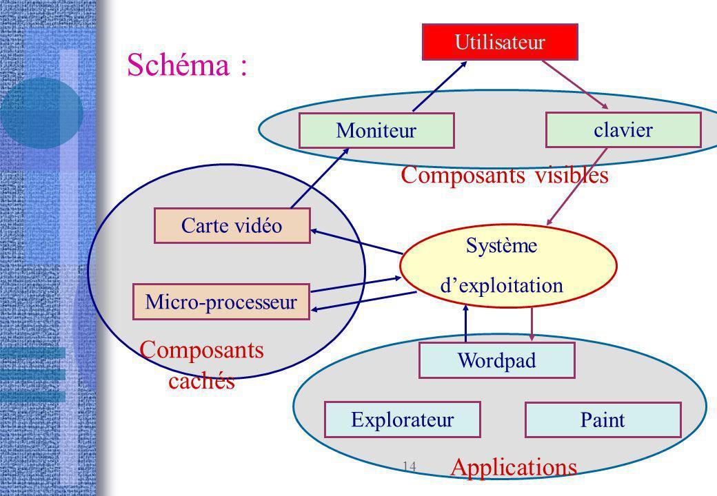 14 Schéma : Utilisateur Système dexploitation Wordpad clavier Paint Explorateur Carte vidéo Moniteur Micro-processeur Composants visibles Composants c