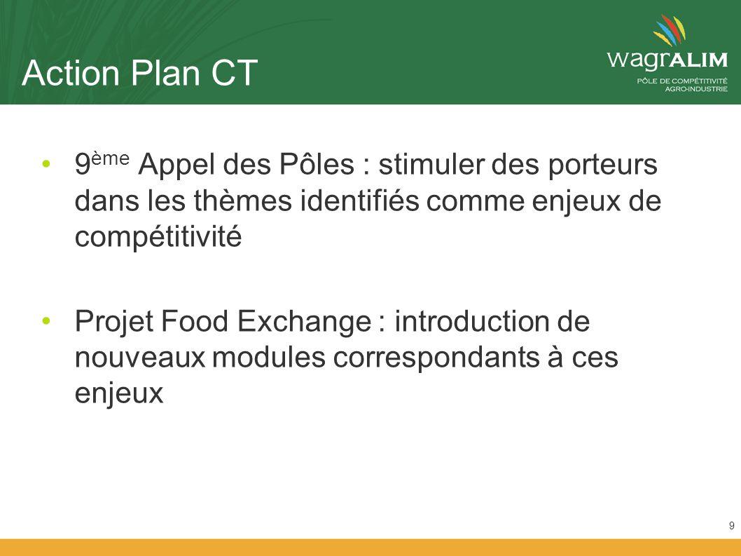 Action Plan CT 9 ème Appel des Pôles : stimuler des porteurs dans les thèmes identifiés comme enjeux de compétitivité Projet Food Exchange : introduction de nouveaux modules correspondants à ces enjeux 9