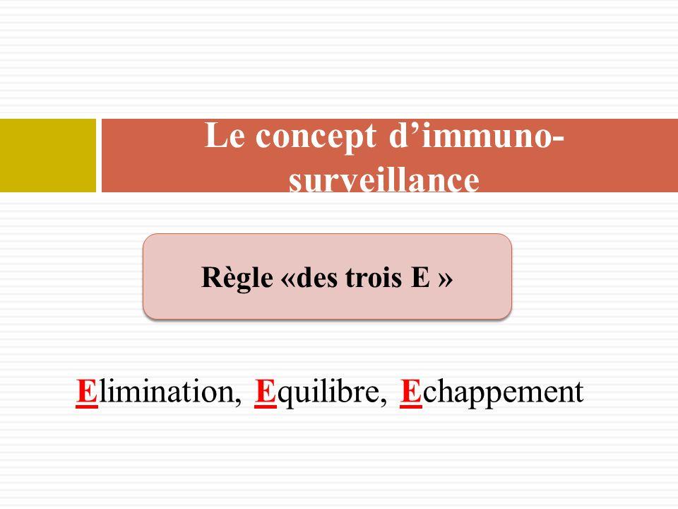 Elimination, Equilibre, Echappement Le concept dimmuno- surveillance Règle «des trois E »