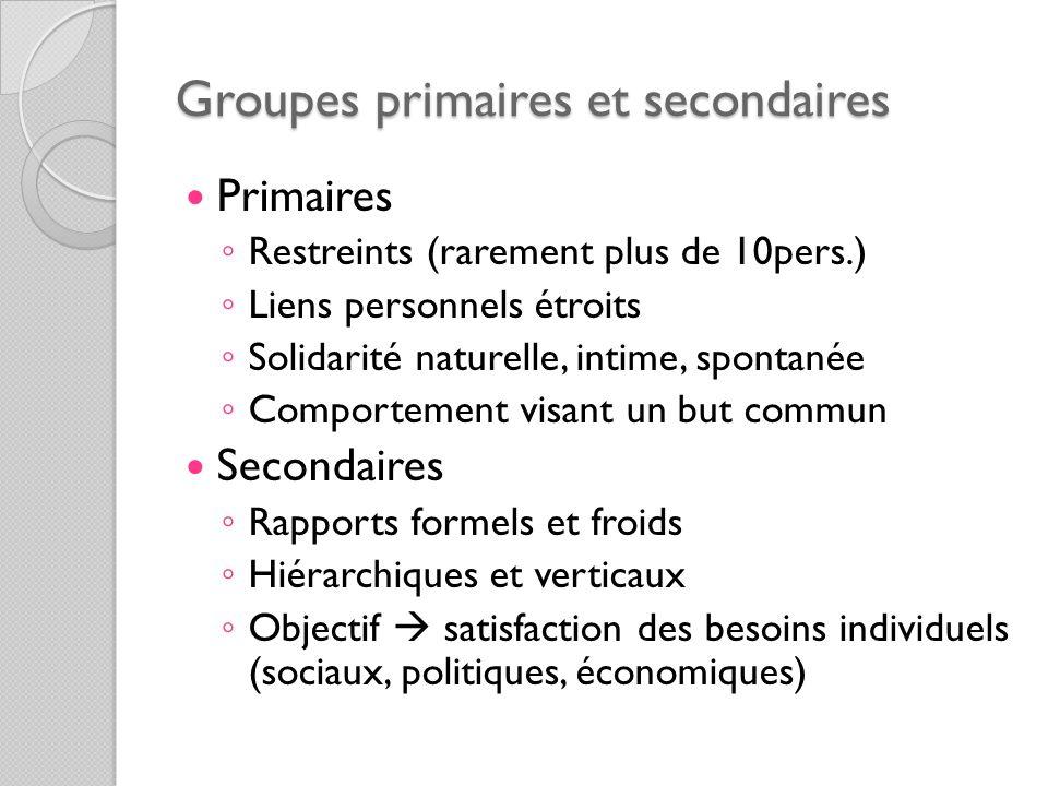 Groupes primaires et secondaires Primaires Restreints (rarement plus de 10pers.) Liens personnels étroits Solidarité naturelle, intime, spontanée Comp