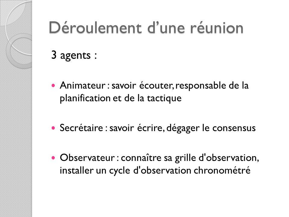 Déroulement dune réunion 3 agents : Animateur : savoir écouter, responsable de la planification et de la tactique Secrétaire : savoir écrire, dégager