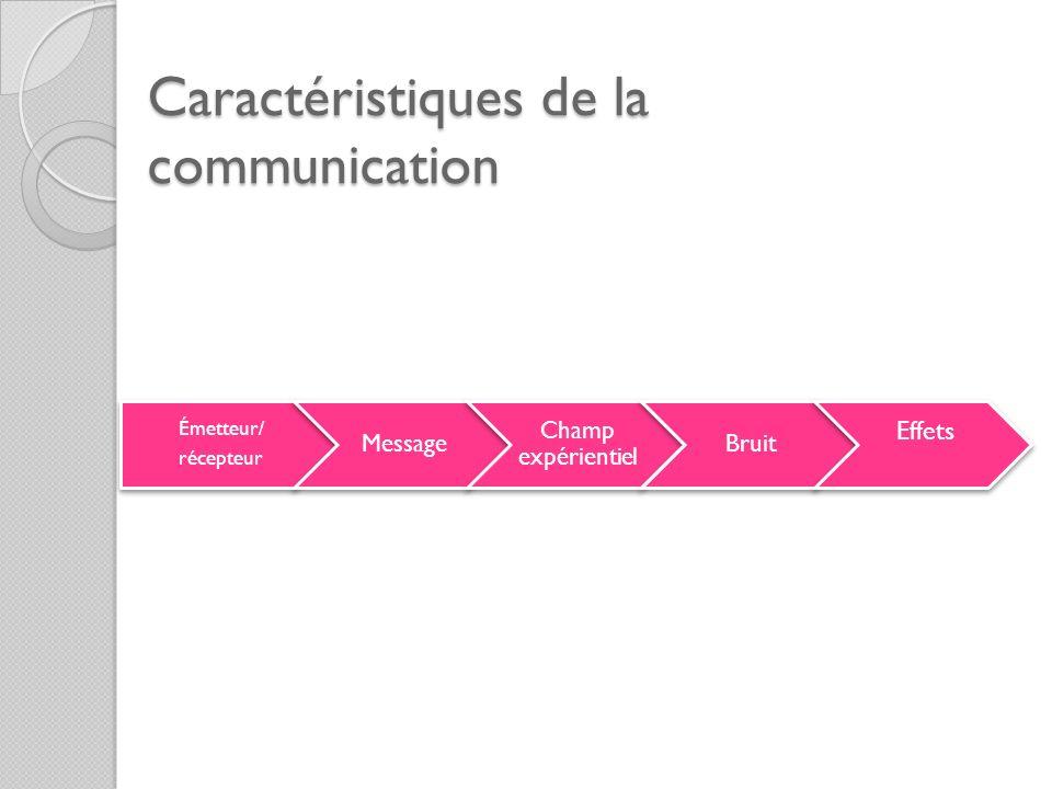 Caractéristiques de la communication Émetteur/ récepteur Message Champ expérientiel Bruit Effets