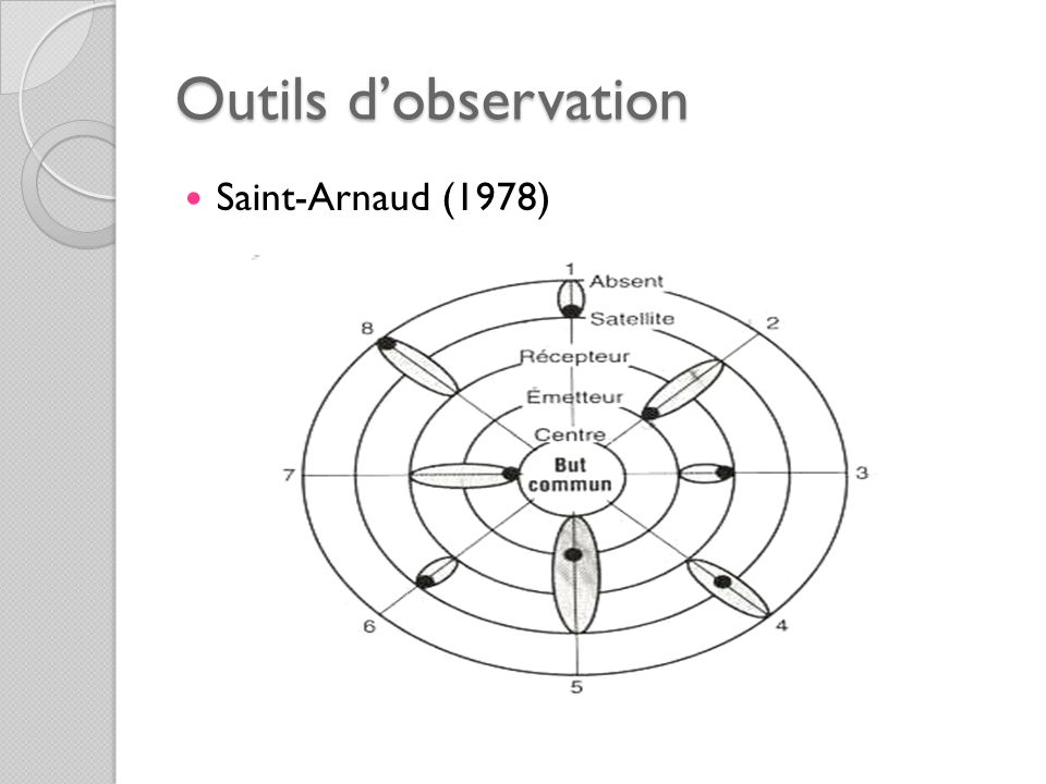 Outils dobservation Saint-Arnaud (1978)