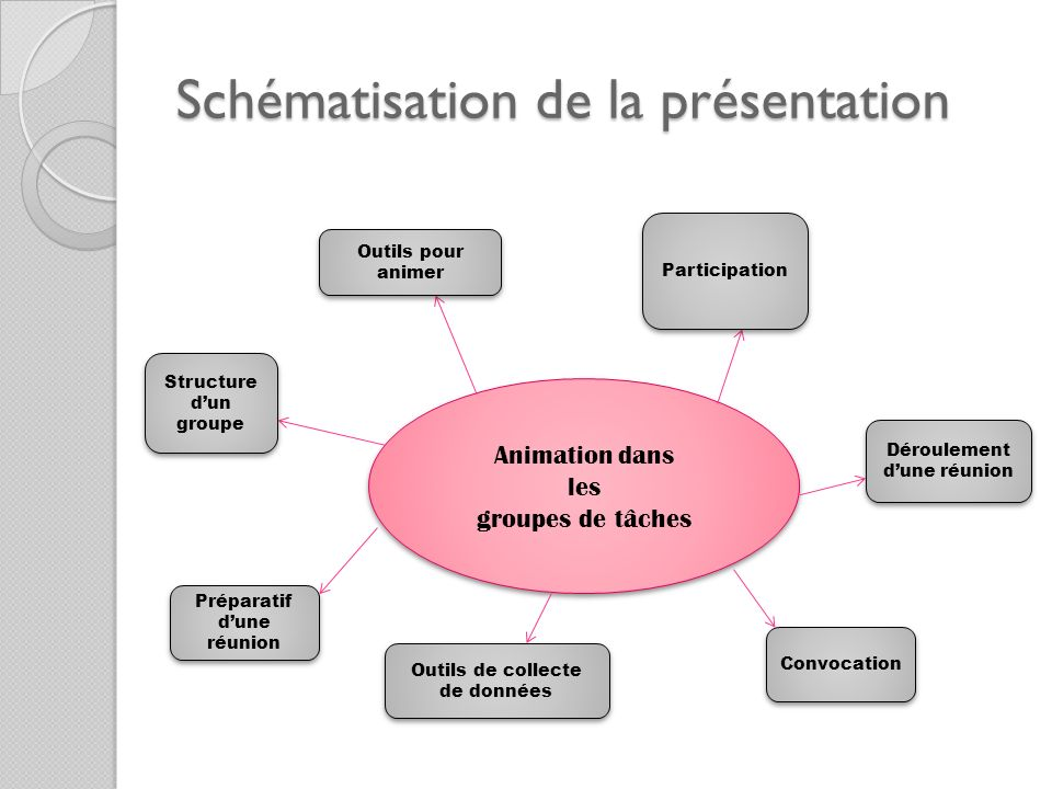 Schématisation de la présentation Animation dans les groupes de tâches Animation dans les groupes de tâches Outils pour animer Participation Dérouleme