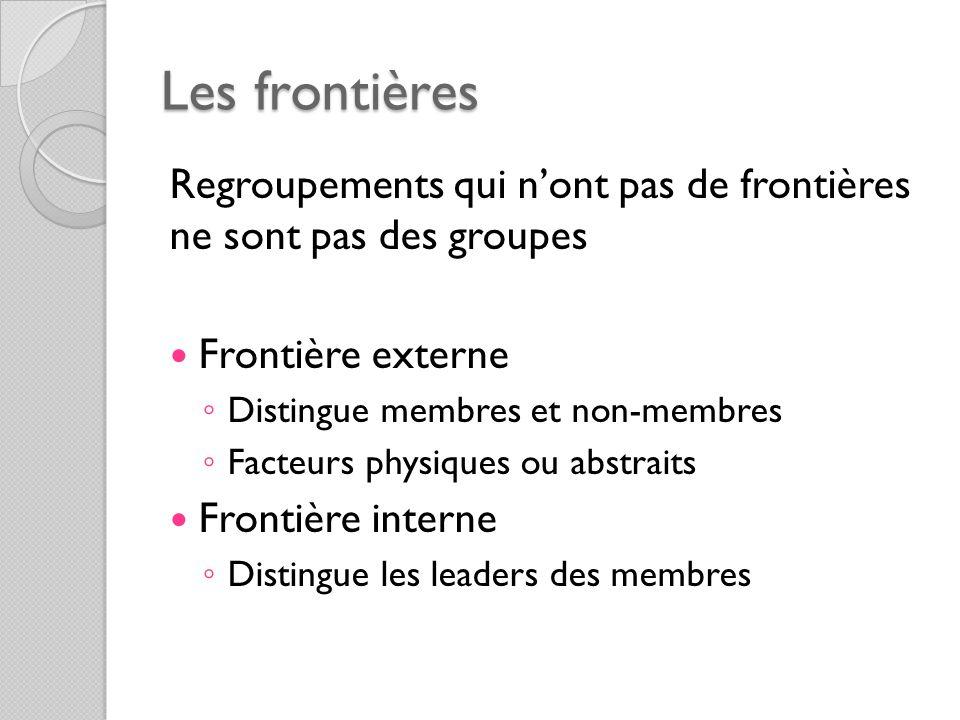 Les frontières Regroupements qui nont pas de frontières ne sont pas des groupes Frontière externe Distingue membres et non-membres Facteurs physiques