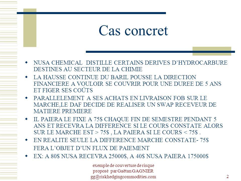 exemple de couverture de risque proposé par Gaëtan GAGNIER gg@riskhedgingcommodities.com2 Cas concret NUSA CHEMICAL DISTILLE CERTAINS DERIVES DHYDROCARBURE DESTINES AU SECTEUR DE LA CHIMIE LA HAUSSE CONTINUE DU BARIL POUSSE LA DIRECTION FINANCIERE A VOULOIR SE COUVRIR POUR UNE DUREE DE 5 ANS ET FIGER SES COÛTS PARALLELEMENT A SES ACHATS EN LIVRAISON FOB SUR LE MARCHE,LE DAF DECIDE DE REALISER UN SWAP RECEVEUR DE MATIERE PREMIERE IL PAIERA LE FIXE A 75$ CHAQUE FIN DE SEMESTRE PENDANT 5 ANS ET RECEVRA LA DIFFERENCE SI LE COURS CONSTATE ALORS SUR LE MARCHE EST > 75$, LA PAIERA SI LE COURS < 75$.