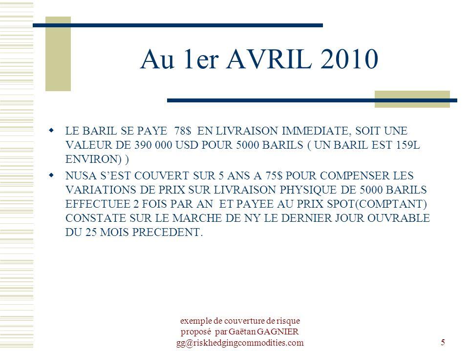 exemple de couverture de risque proposé par Gaëtan GAGNIER gg@riskhedgingcommodities.com5 Au 1er AVRIL 2010 LE BARIL SE PAYE 78$ EN LIVRAISON IMMEDIATE, SOIT UNE VALEUR DE 390 000 USD POUR 5000 BARILS ( UN BARIL EST 159L ENVIRON) ) NUSA SEST COUVERT SUR 5 ANS A 75$ POUR COMPENSER LES VARIATIONS DE PRIX SUR LIVRAISON PHYSIQUE DE 5000 BARILS EFFECTUEE 2 FOIS PAR AN ET PAYEE AU PRIX SPOT(COMPTANT) CONSTATE SUR LE MARCHE DE NY LE DERNIER JOUR OUVRABLE DU 25 MOIS PRECEDENT.