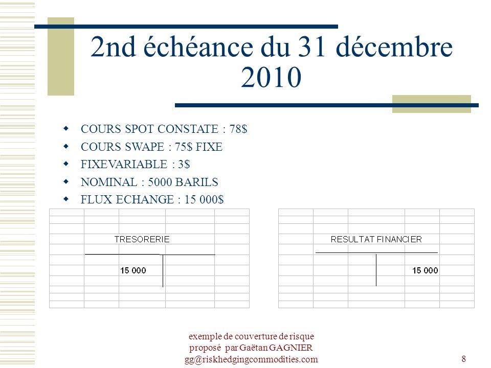 exemple de couverture de risque proposé par Gaëtan GAGNIER gg@riskhedgingcommodities.com8 2nd échéance du 31 décembre 2010 COURS SPOT CONSTATE : 78$ COURS SWAPE : 75$ FIXE FIXEVARIABLE : 3$ NOMINAL : 5000 BARILS FLUX ECHANGE : 15 000$