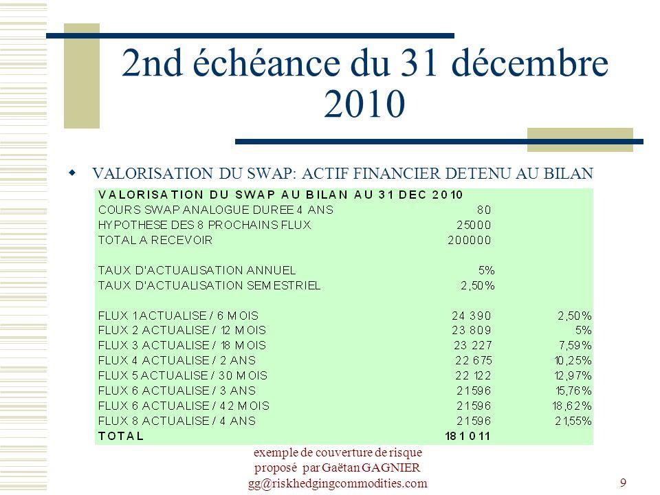 exemple de couverture de risque proposé par Gaëtan GAGNIER gg@riskhedgingcommodities.com9 2nd échéance du 31 décembre 2010 VALORISATION DU SWAP: ACTIF FINANCIER DETENU AU BILAN