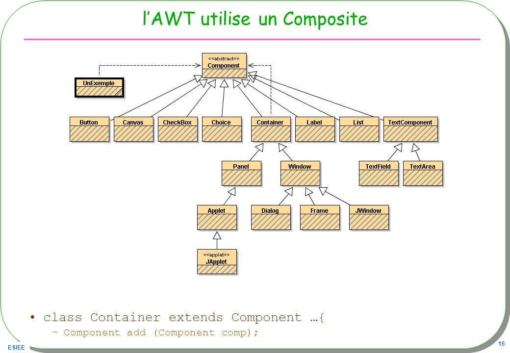 ESIEE 16 lAWT utilise un Composite class Container extends Component …{ –Component add (Component comp);