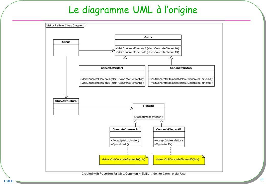 ESIEE 30 Le diagramme UML à lorigine