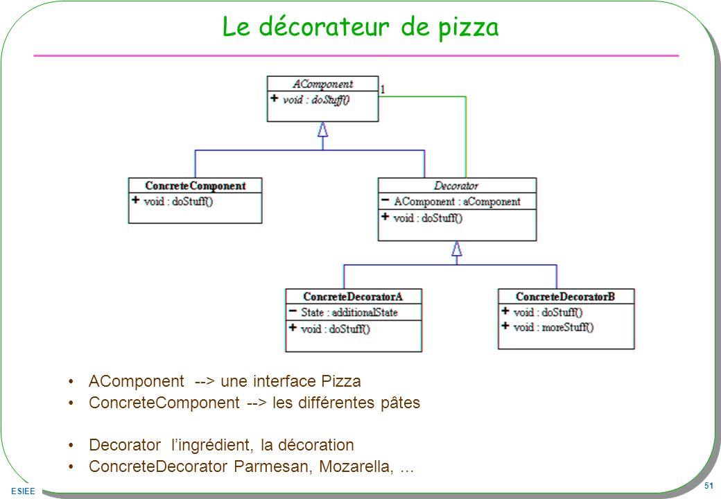 ESIEE 51 Le décorateur de pizza AComponent --> une interface Pizza ConcreteComponent --> les différentes pâtes Decorator lingrédient, la décoration Co
