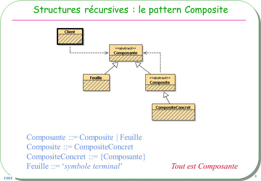 ESIEE 17 Discussion Une Expression de type composite (Expression) Expression e = new Addition(new Nombre(1),new Nombre(3)); Une Expression de type composite (API AWT) Container p = new Panel(); p.add(new Button( b1 )); p.add(new Button( b2 ));
