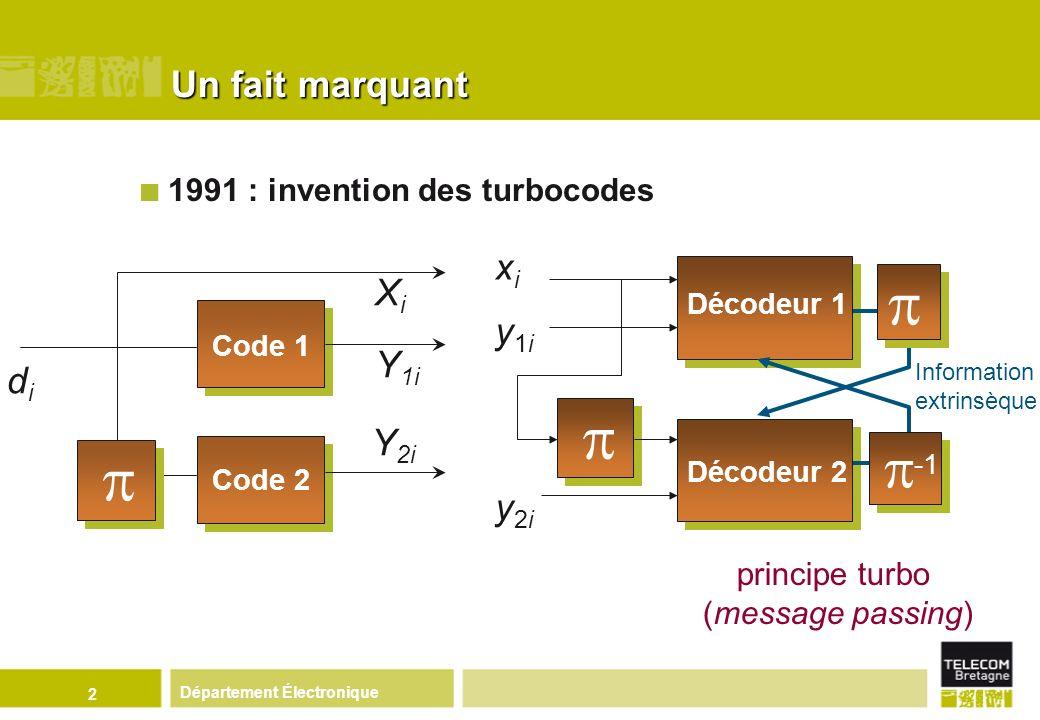 2 Un fait marquant principe turbo (message passing) didi Y 1i Y 2i XiXi Code 1 Code 2 Décodeur 2 xixi y1iy1i y2iy2i Décodeur 1 1991 : invention des tu