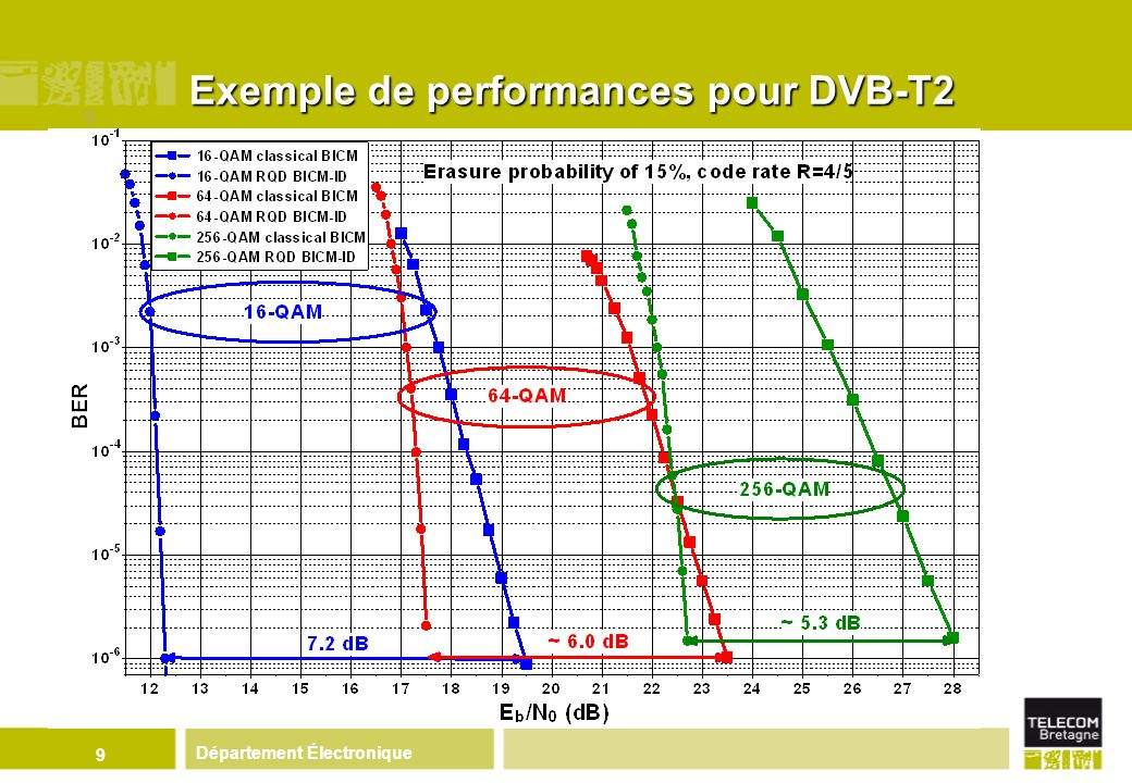 Département Électronique 10 Les retombées du projet B21C Adoption de la technique de diversité de constellation dans le standard DVB-T2 en mars 2008 Brevet essentiel dans le standard Une autre retombée directe en 2008 : le projet SME42 (Eurêka/Eurostars) Projet classé n°1 sur les 113 labellisés Partenaires : PMEs TeamCast (Rennes) et Sidsa (Madrid) Objectif : réalisation matérielle dun émetteur/récepteur T2 Transferts technologiques en cours Décodeur/démodulateur itératifs DVB-T2 Laprès DVB-T2 : la TV mobile et DVB-NGH (2010-2011)