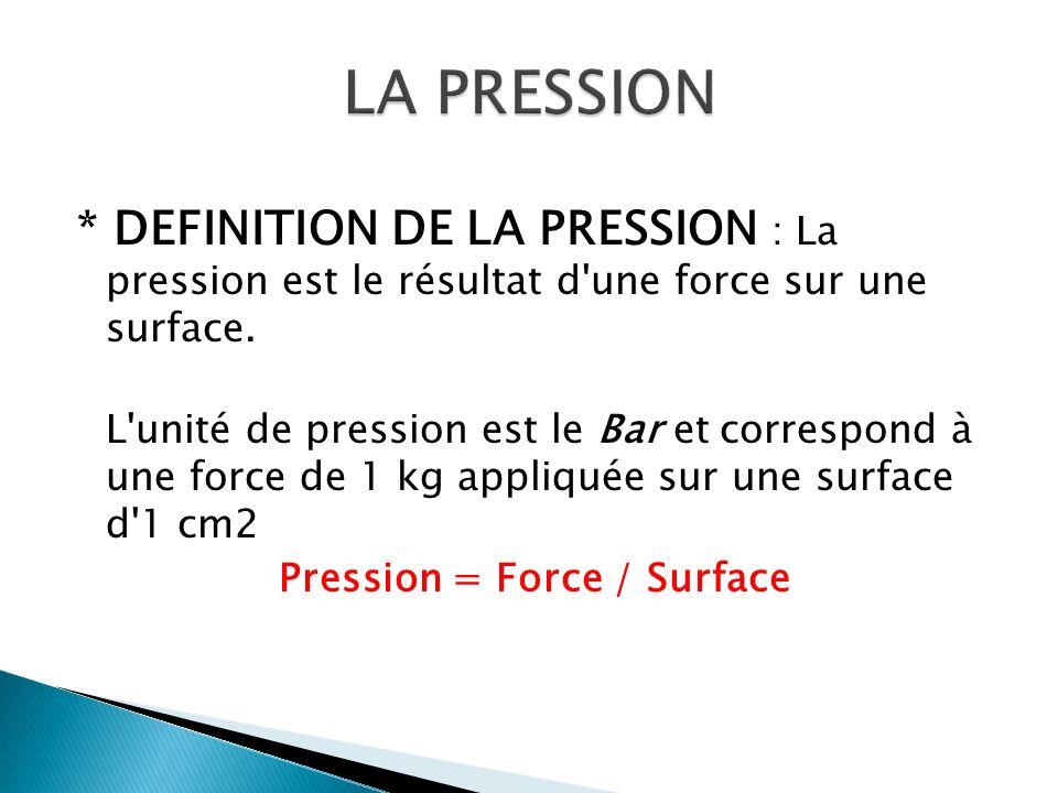 * DEFINITION DE LA PRESSION : La pression est le résultat d'une force sur une surface. L'unité de pression est le Bar et correspond à une force de 1 k