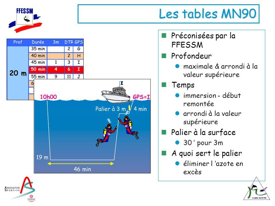 Les tables MN90 Préconisées par la FFESSM Profondeur maximale & arrondi à la valeur supérieure Temps immersion - début remontée arrondi à la valeur su