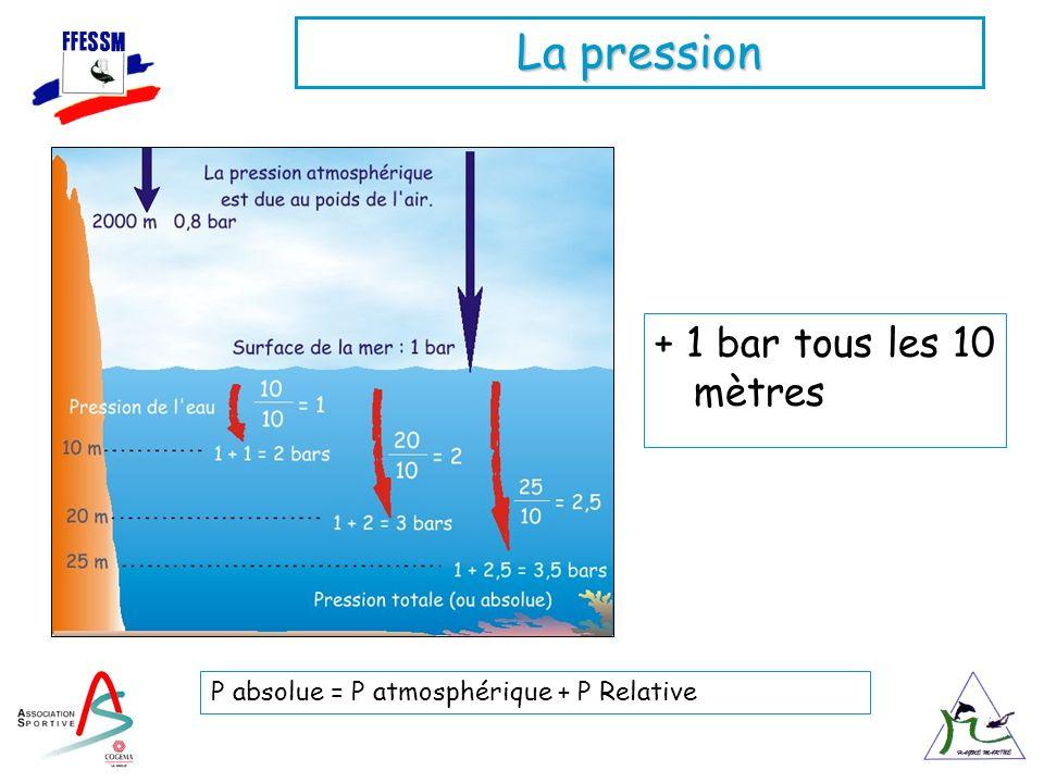La pression P absolue = P atmosphérique + P Relative + 1 bar tous les 10 mètres