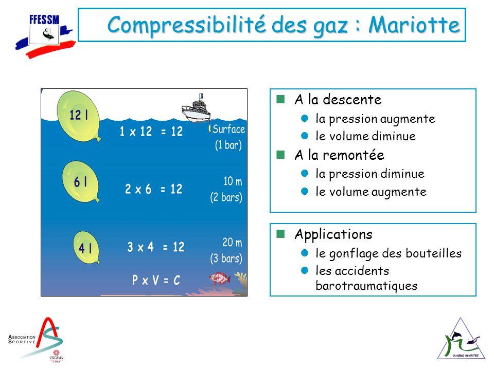 Compressibilité des gaz : Mariotte A la descente la pression augmente le volume diminue A la remontée la pression diminue le volume augmente Applicati