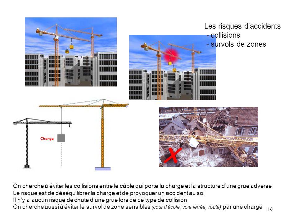 19 Les risques d'accidents - collisions - survols de zones On cherche à éviter les collisions entre le câble qui porte la charge et la structure dune