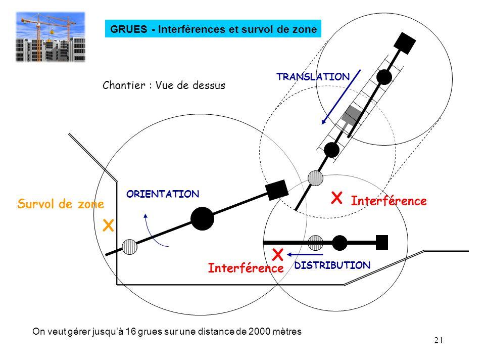 21 GRUES - Interférences et survol de zone X X X Survol de zone Interférence ORIENTATION TRANSLATION DISTRIBUTION Interférence Chantier : Vue de dessu