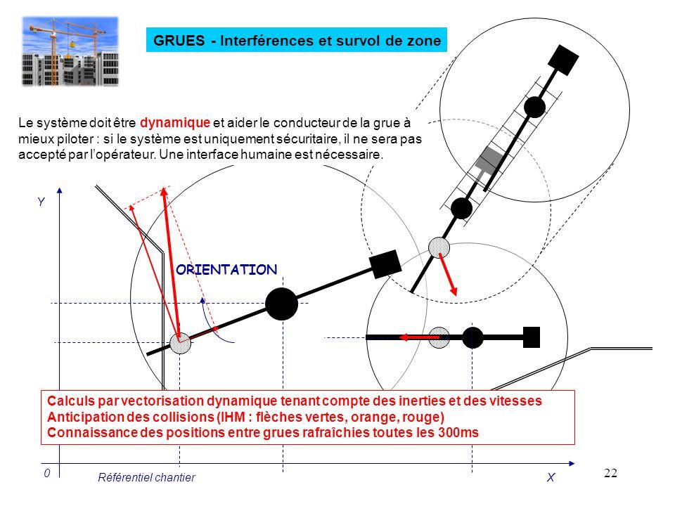 22 GRUES - Interférences et survol de zone ORIENTATION Le système doit être dynamique et aider le conducteur de la grue à mieux piloter : si le systèm