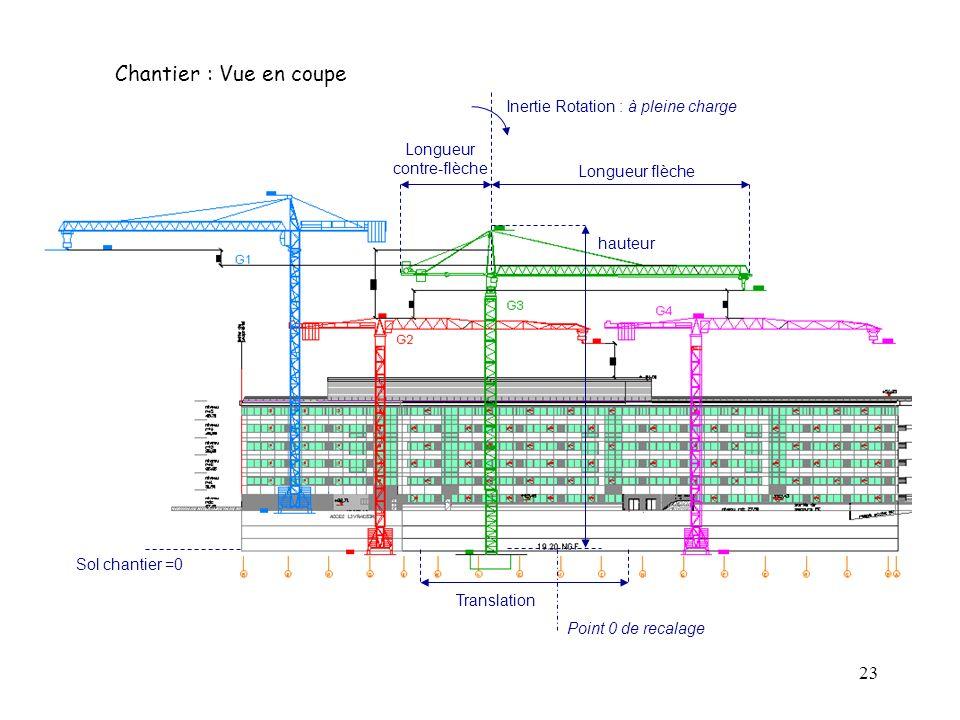 23 Chantier : Vue en coupe Sol chantier =0 Translation Longueur flèche Longueur contre-flèche hauteur Point 0 de recalage Inertie Rotation : à pleine