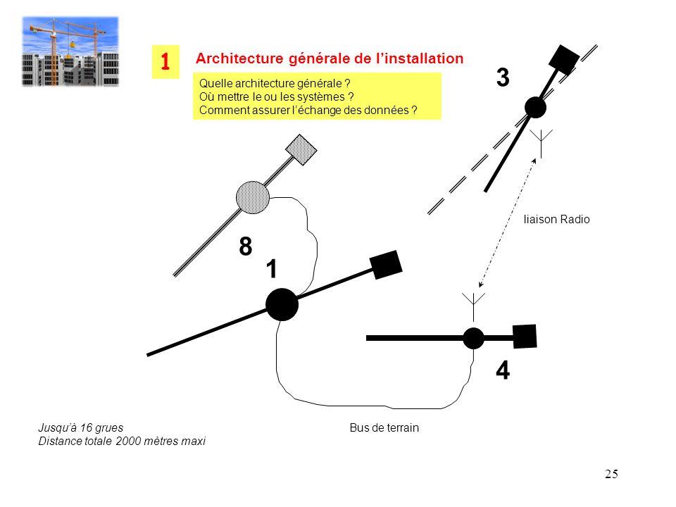 25 1 8 4 3 liaison Radio Bus de terrainJusquà 16 grues Distance totale 2000 mètres maxi Architecture générale de linstallation 1 Quelle architecture g