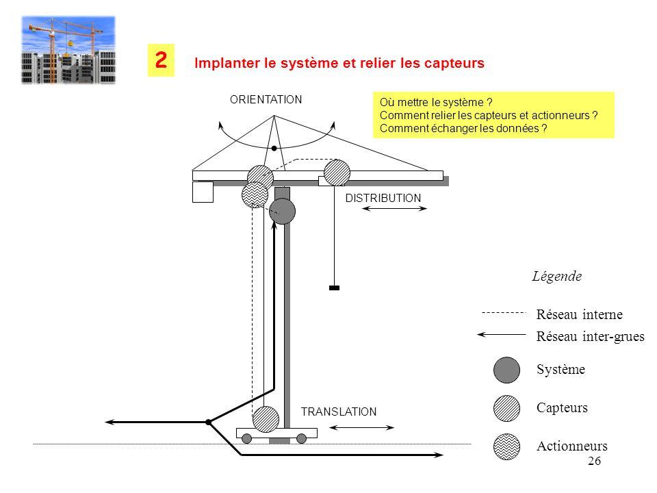 26 TRANSLATION DISTRIBUTION ORIENTATION Réseau interne Réseau inter-grues Système Capteurs Actionneurs Légende Implanter le système et relier les capt