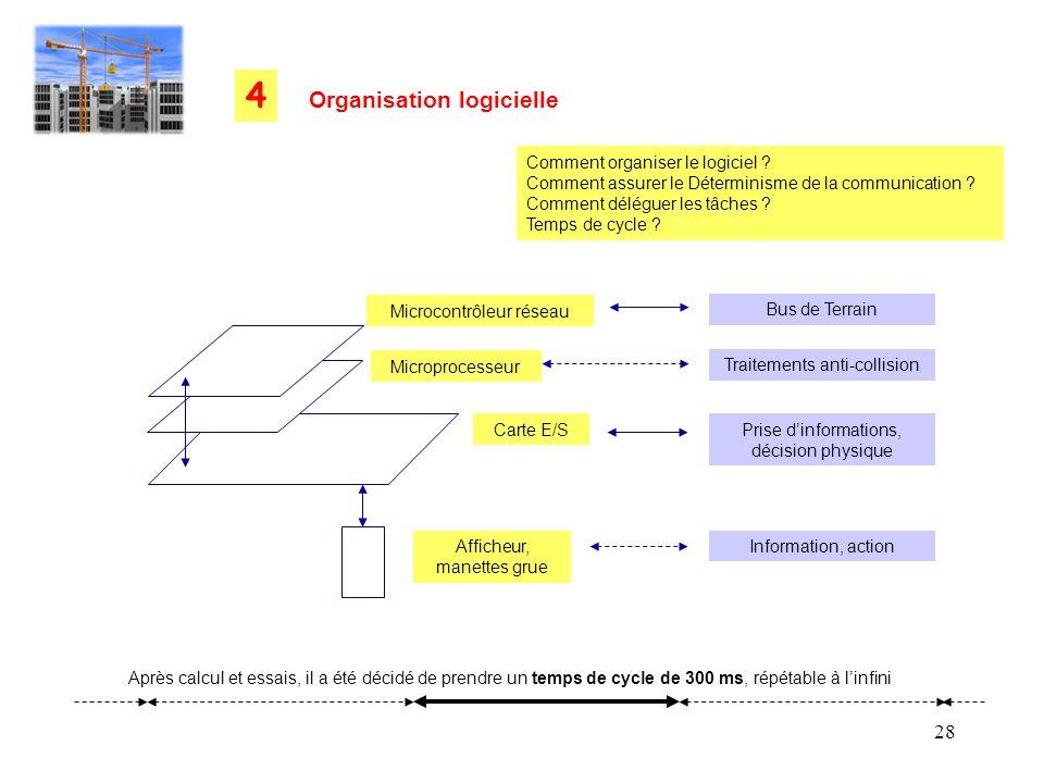 28 Organisation logicielle 4 Comment organiser le logiciel ? Comment assurer le Déterminisme de la communication ? Comment déléguer les tâches ? Temps