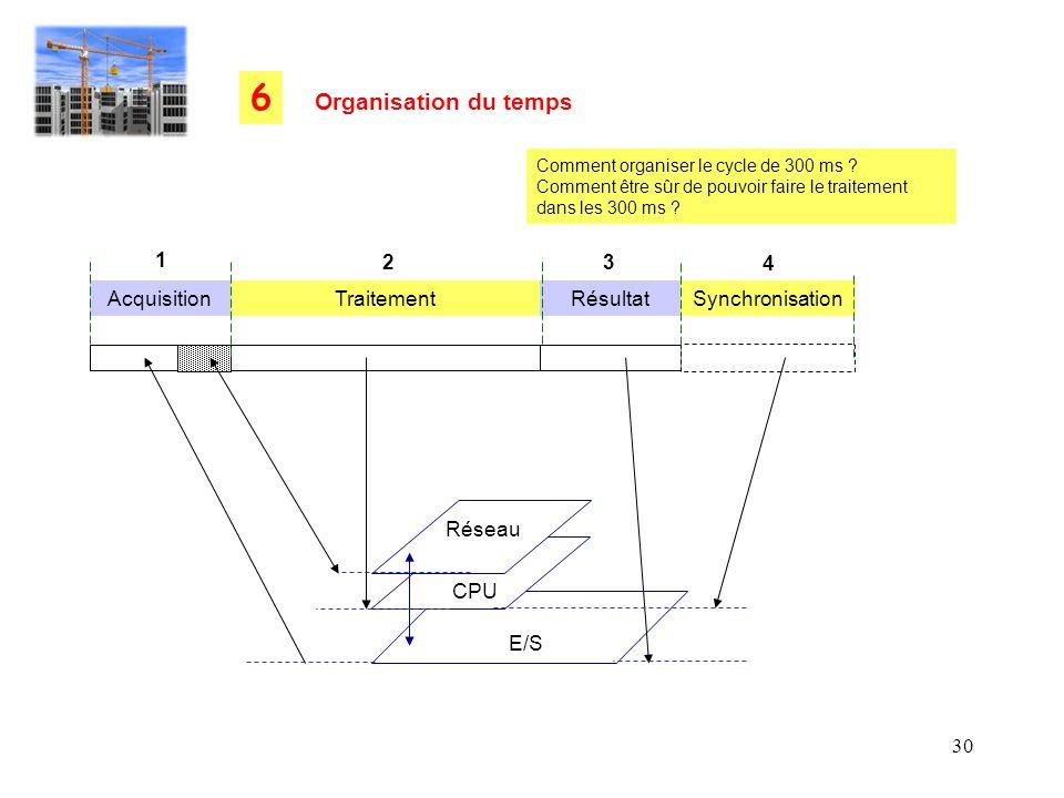 30 Synchronisation Organisation du temps 6 Comment organiser le cycle de 300 ms ? Comment être sûr de pouvoir faire le traitement dans les 300 ms ? Ac
