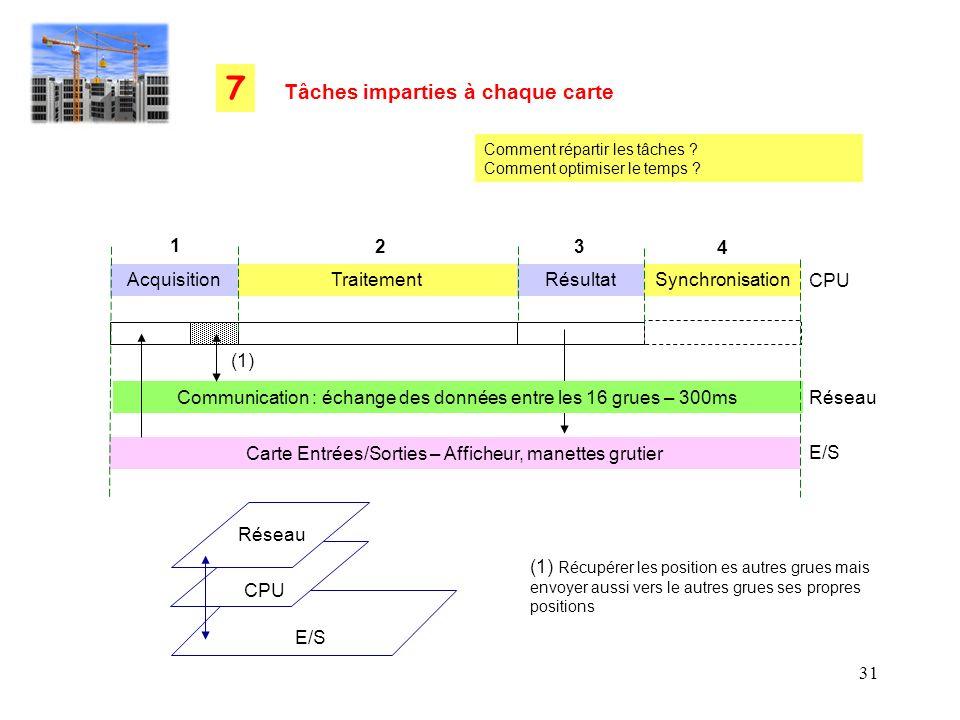 31 Carte Entrées/Sorties – Afficheur, manettes grutier Synchronisation Communication : échange des données entre les 16 grues – 300ms Tâches imparties