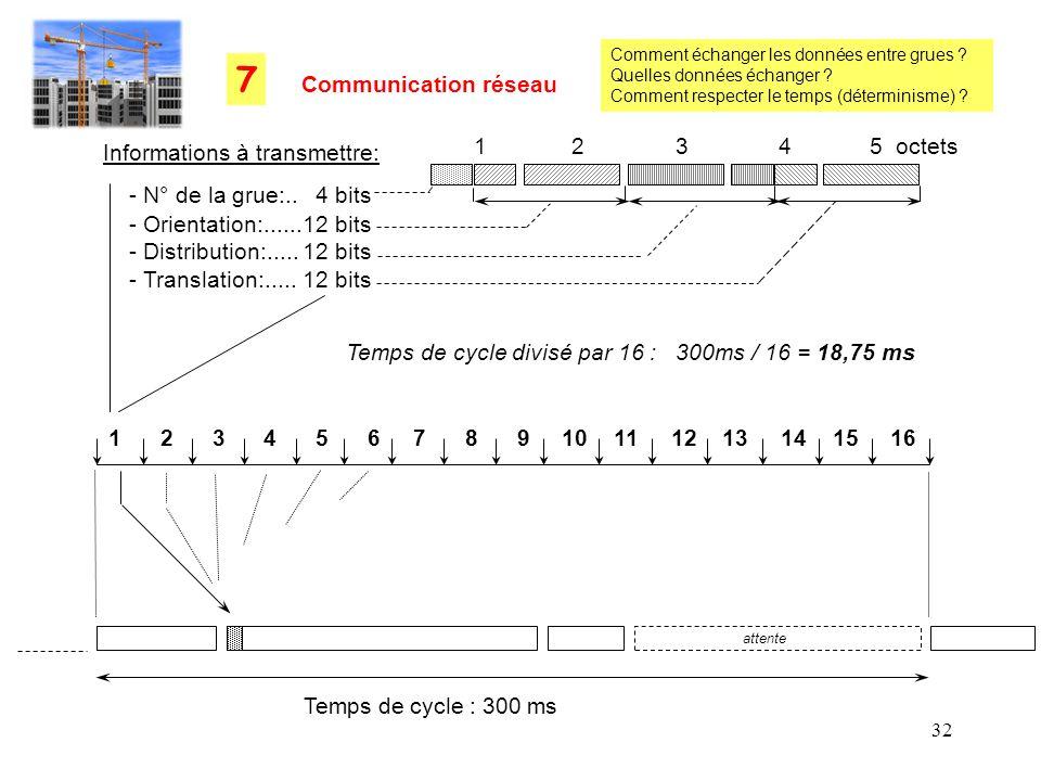 32 Temps de cycle : 300 ms 1 2 3 4 5 6 7 8 9 10 11 12 13 14 15 16 Temps de cycle divisé par 16 : 300ms / 16 = 18,75 ms - Orientation:......12 bits - D