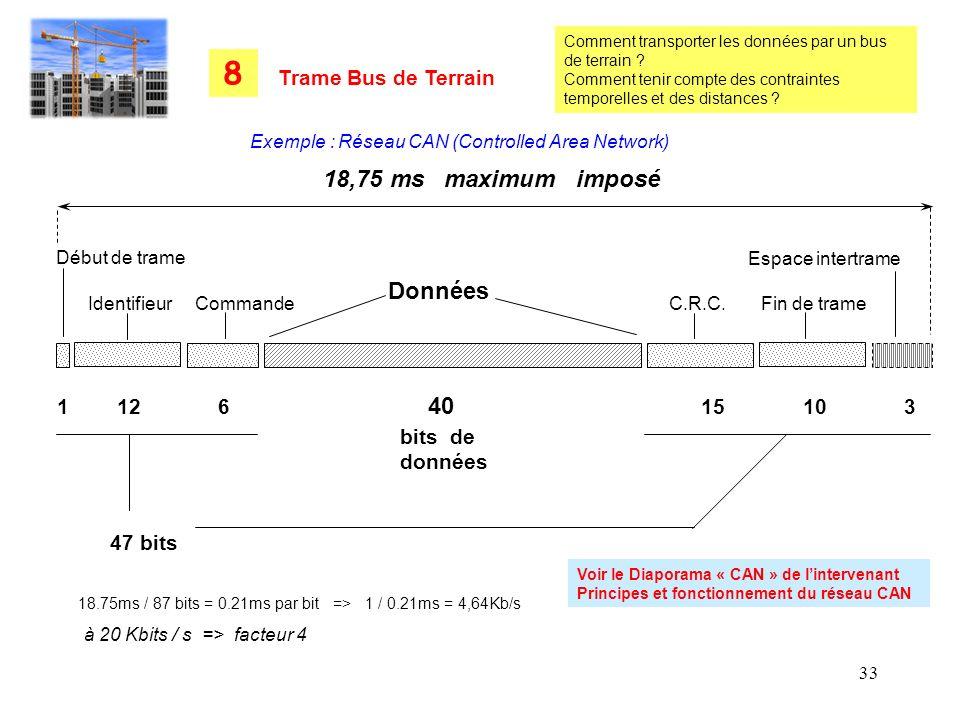 33 Début de trame Identifieur Commande C.R.C. Fin de trame Données Espace intertrame 1 12 6 40 15 10 3 bits de données 47 bits 18,75 ms maximum imposé