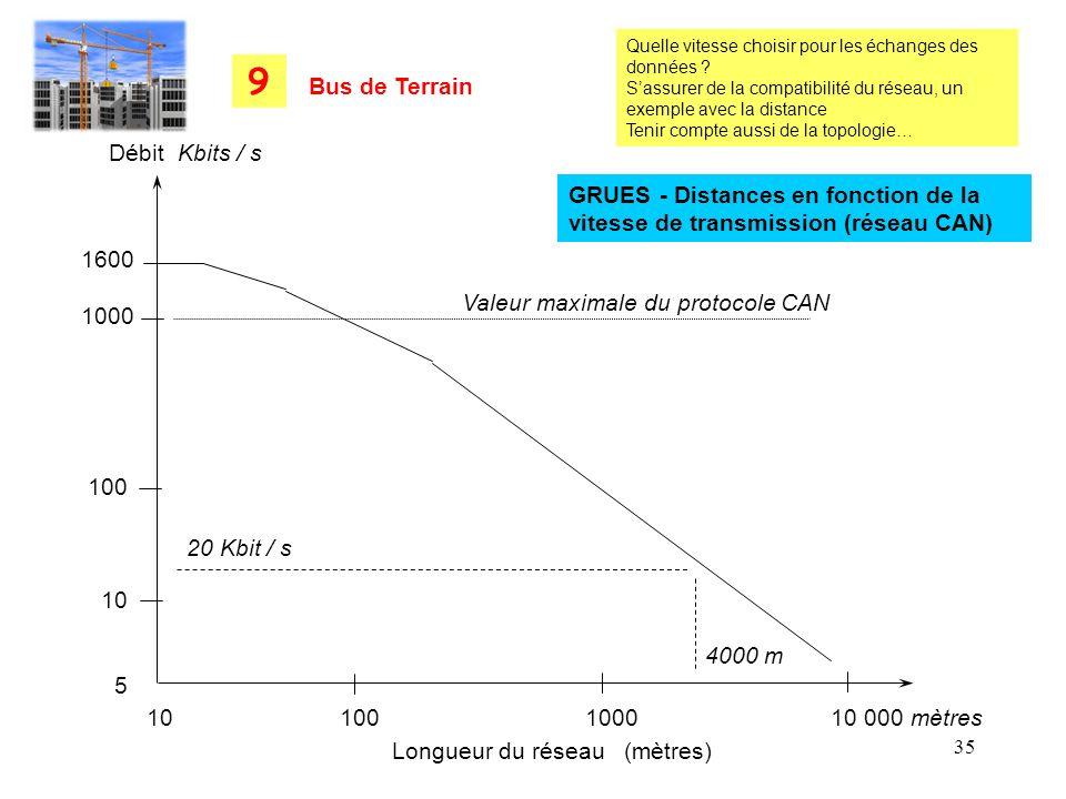 35 10 100 1000 10 000 mètres 1600 1000 100 10 5 Débit Kbits / s Longueur du réseau (mètres) Valeur maximale du protocole CAN 20 Kbit / s 4000 m GRUES